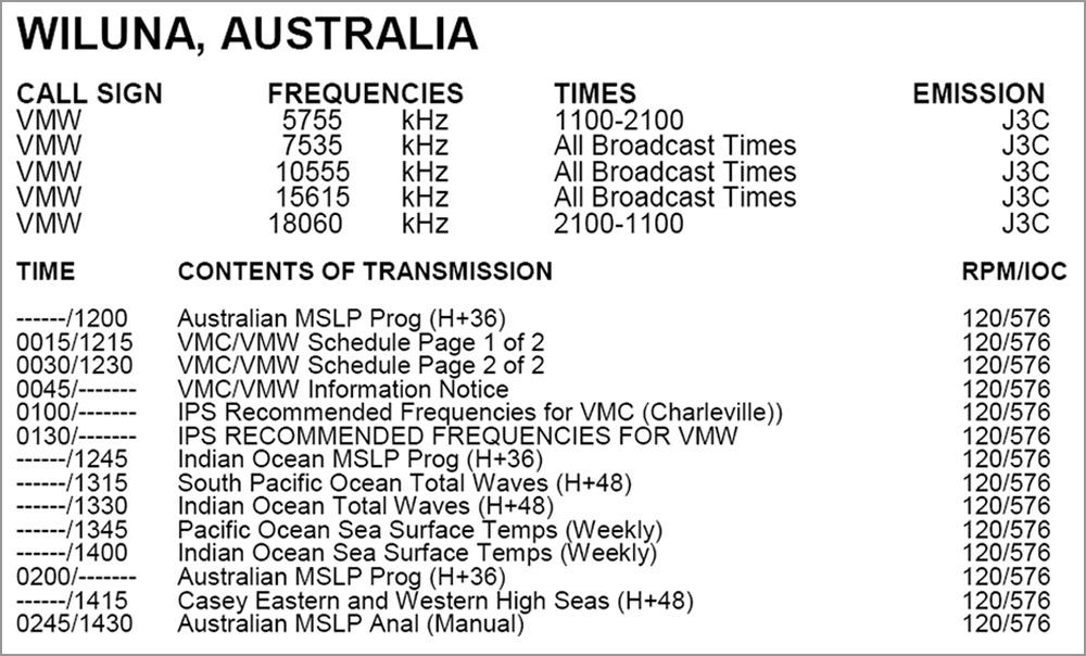 Download: Sendeplan Wetterfax weltweit (für Kurzwellenfunk)