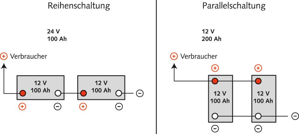Batterieverkabelung auf Langfahrt - ein paar Gedanken... - Blauwasser.de